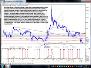 Analiza techniczna Polimex-Mostostal SA (PXM) po sesji 11-05 interwał dzienny