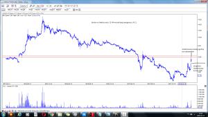 bioton w trakcie sesji 11-04 wizualizacja prognozy z 9-04