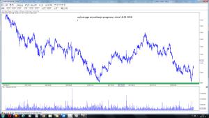 wizualizacja prognozy z 16-02