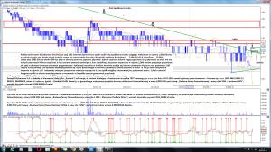 Analiza techniczna 01Cyberaton SA (01C) po sesji 1-02 interwal dzienny