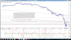 Analiza techniczna Getin Holding SA (GTN) po sesji 13 09 interwal 4 godziny