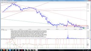 Analiza techniczna Polimex-Mostostal SA (PXM) po sesji 17-01 interwał tydzień