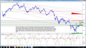 Analiza techniczna DAX Index - Eurex (DY.F) po sesji 18-01 interwał 6 godzin