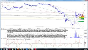 Analiza techniczna Getin Holding SA (GTN) po sesji 30-04 interwał dzienny