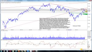 Analiza techniczna DAX Index - Germany (^DAX) po sesji 10-05 interwał dzienny