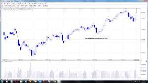 dax wizualizacja prognozy z 10-05