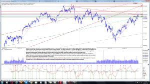 Analiza techniczn DAX Index - Germany (^DAX) po sesji 5-07 interwał dzienny