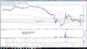 Analiza techniczna Getin Holding SA (GTN) po sesji 10-09 interwał dzienny