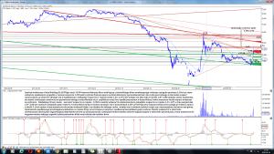 Analiza techniczna Getin Holding SA (GTN) po sesji 19-09 interwał dzienny