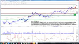 Analiza techniczna CD Projekt SA (CDR) w trakcie sesji 17 -01 interwał 4 godziny