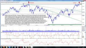 Analiza techniczna DAX Index - Germany (^DAX) po sesji 10-01 interwał dzienny