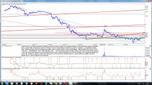 Analiza techniczna Polimex-Mostostal SA (PXM) po sesji 30-12 interwał tydzień