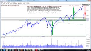 Analiza techniczna S&P 500 - U.S. (^SPX) po sesji 28-02 2020 r
