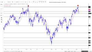 DAX Index - Germany (^DAX) wizualizacja prognozy z 10-01 2020