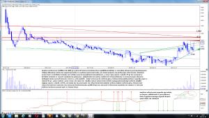 Analiza techniczna SoftBlue SA (SBE) po sesji 6-05 interwał tydzień