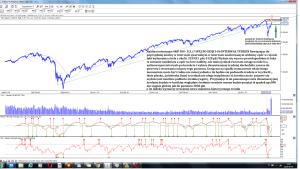 Analiza techniczna S&P 500 - U.S. (^SPX) po sesji 5-06 interwal tydzień
