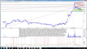 Analiza techniczna X-Trade Brokers SA (XTB) po sesji 16-10 interwal dzienny