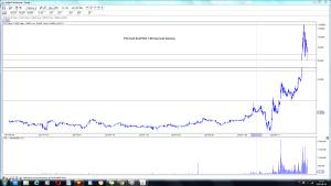 PCC Exol SA (PCX) 7-08 interwał dzienny wykres