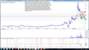 Analiza techniczna PCC Exol SA (PCX) po sesji 29-09 interwał dzienny