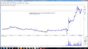 BIOMED-LUBLIN Wytwórnia Surowic i Szczepionek SA (BML) po sesji 28 -09 wizualizacja prognozy z 25-09