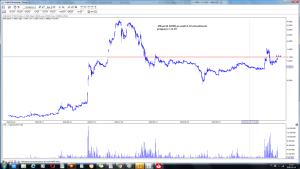 4Mass SA (4MS) po sesji 14-10 wizualizacja prognozy z 12-10