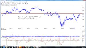 Analiza techniczna Warrior Met Coal Inc (HCC.US) po sesji 10-12 godzina 22