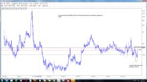 Inventionmed SA (INM) po sesji 9-10 Wizualizacja prognozy z 10-09