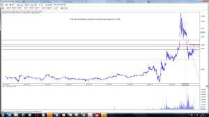 PCC Exol SA (PCX) po sesji 8-10 wizualizacja prognozy z 29-09