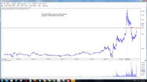 PCC Exol SA (PCX) po sesji 8-10 wizualizacja prognozy z 8 -10