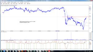 AmRest Holdings SE (EAT) po sesji 9-12 wizualizacja prognozy z 20-11