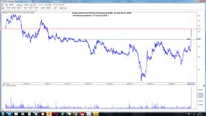 Analiza techniczna Polimex-Mostostal SA (PXM po sesji 30-12 -2020 wizualizacja prognozy z 17-01 -2020
