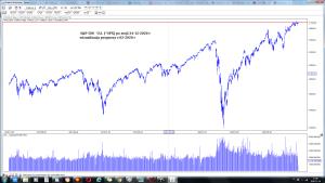 S&P 500 - U.S. (^SPX) po sesji 24-12 wizualizacja prognozy z luty 2020