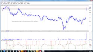 Polimex-Mostostal SA (PXM) po sesji 5-01 wizualizacja prognozy z 30-12 2020 r