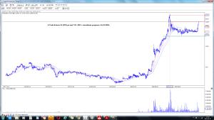 X-Trade Brokers SA (XTB) po sesji 7-01 -2021 r wizualizacja prognozy z 16-10-2020r