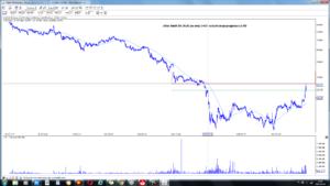 Alior Bank SA (ALR) po sesji 3-03  wizualizacja prognozy z 1-03