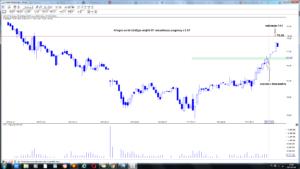 Allegro.eu SA (ALE) po sesji 8-07  wizualizacja prognozy z 2-07